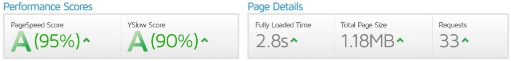 Site Speed After