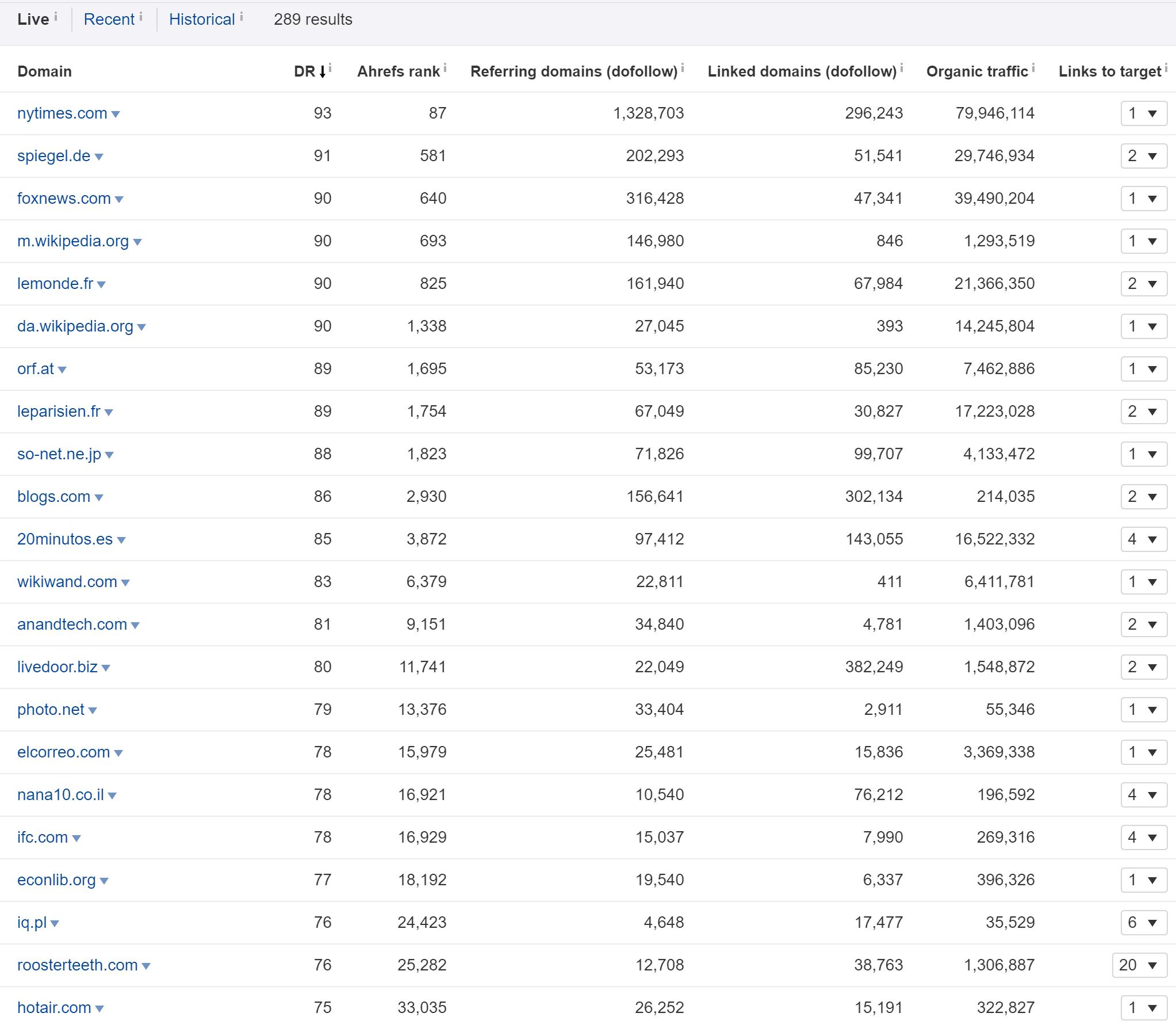 Ahrefs Pbn Stats Digitalgeckos