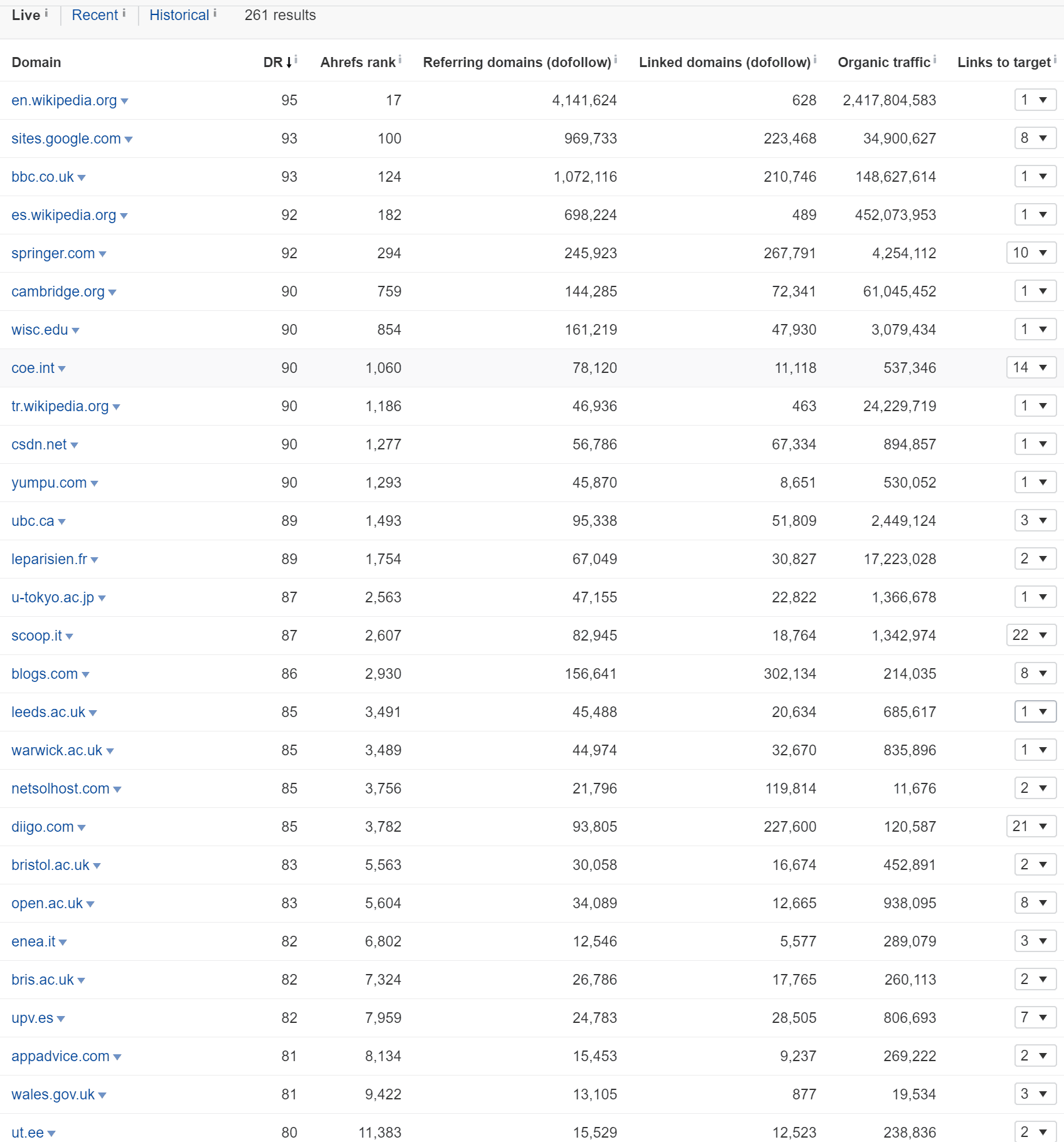 Ahrefs Pbn Stats Site 2 Digitalgeckos